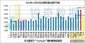 2015年11月19日料评:油厂豆粕价格窄幅调整