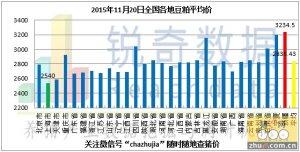 2015年11月20日料评:雨雪影响到货量粮价再上调