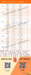 猪易通app11月20日各地外三元价格一览图