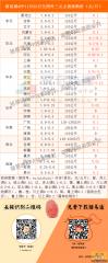 猪易通app11月22日各地外三元价格一览图--大雪纷飞,猪价全线走红