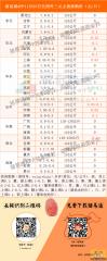 猪易通app11月23日各地外三元价格一览图