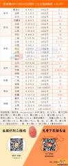 猪易通app11月24日各地外三元价格一览图-多地猪价上涨