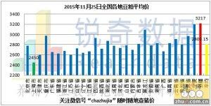 2015年11月25日料评:降雪因素减弱玉米到港量回升