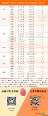 猪易通app11月25日各地外三元价格一览图-南方猪价震荡上调