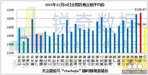 2015年11月26日料评:油厂粕价止跌回升抑制成交量