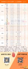 猪易通app11月26日各地外三元价格一览图-南方猪价微涨,东北、京津猪价弱势下调