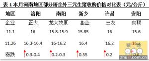 11月河南猪市涨势明显,屠企今晚或偏弱调整