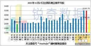 2015年11月27日料评:油厂挺粕价回升走货未回暖