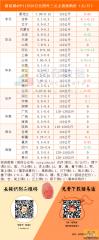 猪易通app11月28日各地外三元价格一览图