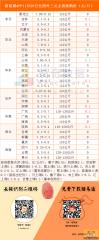 猪易通app11月29日各地外三元价格一览图