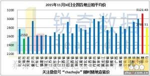 2015年11月30日料评:油厂粕价主流停涨企稳