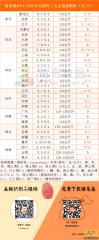猪易通app11月30日各地外三元价格一览图