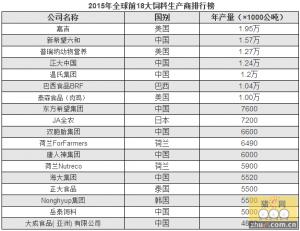 2015全球TOP18饲料生产商龙虎榜