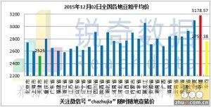 2015年12月2日料评:油厂粕价全面上调
