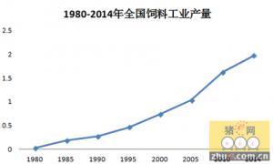 2015年全国饲料销量或将再次下滑