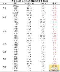 今日猪价现下跌苗头,同比上周增幅明显