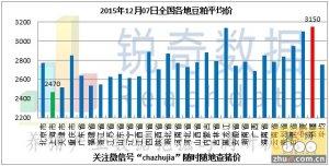 2015年12月7日料评:周末华北粮价下调明显