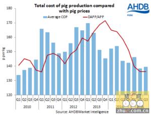 猪肉生产成本--第三季度将保持平稳