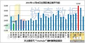 2015年12月8日料评:粕价随期价调整油厂挺价明显