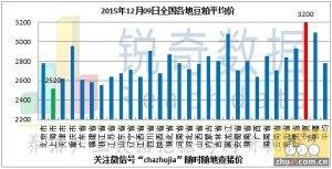 2015年12月9日料评:南方粮价在北方影响下下调