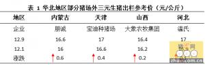 华北猪价上扬,节前利好因素居多