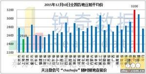 2015年12月10日料评:油厂豆粕现货价格趋稳