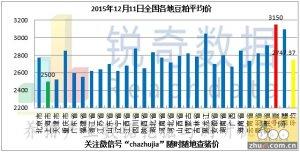 2015年12月11日料评:今日港口粮价呈现稳定态势
