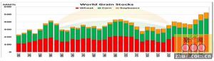 解析美国农业部12月玉米供需报告