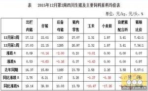 12月第2周生猪监测:消费需求启动 猪价小幅回暖