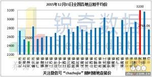 2015年12月15日料评:油厂豆粕现货价格稳中趋强