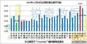 2015年12月16日料评:北粮南入困难港口库存下调