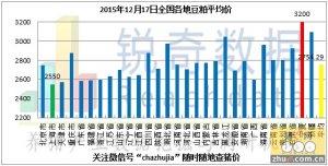 2015年12月17日料评:油厂粕价弱跌粮价略微反弹