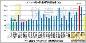 2015年12月18日料评:油厂粕价呈现稳中偏强