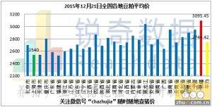 2015年12月21日料评:油厂粕价偏强港口粮价坚挺