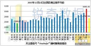 2015年12月22日料评:东北粮价坚挺华北粮价下调