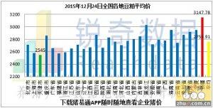 2015年12月24日料评:华北潮粮拉低东北港口粮价