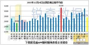 2015年12月25日料评:油厂粕价随期价偏弱调整