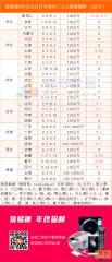 猪易通app12月27日各地外三元价格一览图
