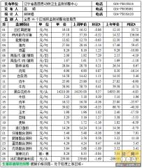 辽宁昌图2015年12月28日第52周畜牧业价格监测信息