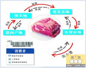 雏鹰农牧:五大环节贯穿食品安全追溯系统