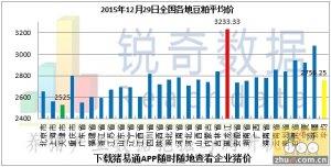 2015年12月29日料评:油厂豆粕继续稳中下调