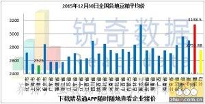 2015年12月30日料评:港口粮价维稳东北上量增加