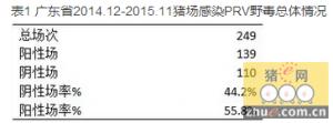 重磅!广东省伪狂犬野毒感染调查!