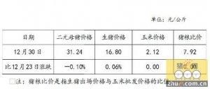 全国二元母猪销售价格、生猪出场价格及主要批发市场玉米价格(12月30日)