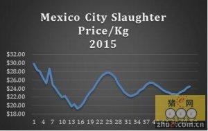 墨西哥猪肉市场:生猪屠宰价格有大幅度的波动
