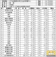 辽宁昌图2016年1月4日第1周畜牧业价格监测信息