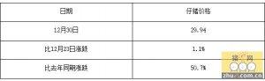 2015年12月30日全国480个农村集贸市场仔猪平均价格