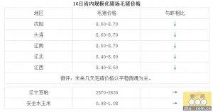1月16日辽宁省猪评:未来几天毛猪价格以平稳微滑为主
