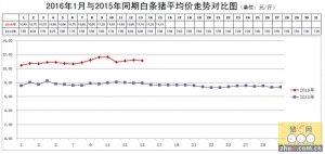 新发地每周市场动态(2016.1.9-2016.1.15)