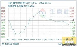 本周玉米行情分析与后市预测(1.11-1.15)